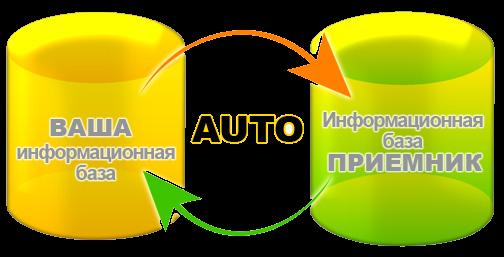 1С Автоматизация обмена РБД